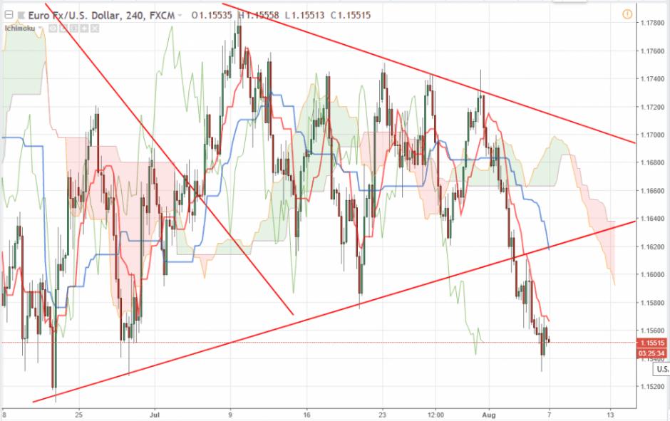 Прогноз Евро Доллар на 7 августа 2018, анализ курса EUR/USD