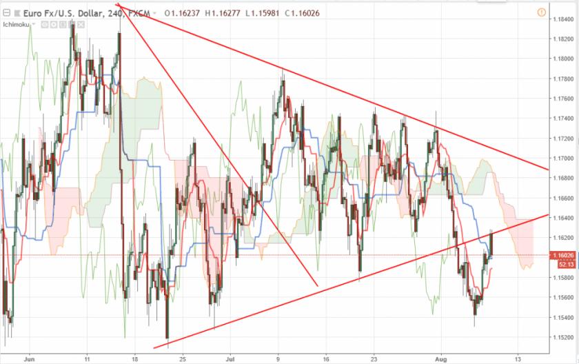 Евро доллар прогноз на 8 августа 2018, анализ курса EUR/USD