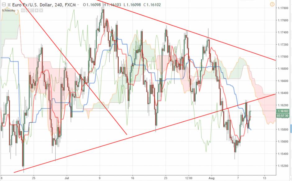 Евро доллар прогноз на 9 августа 2018, анализ курса EUR/USD