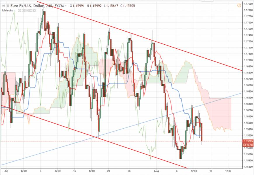 Прогноз курса Доллара/Евро EUR/USD на 10.08.2018