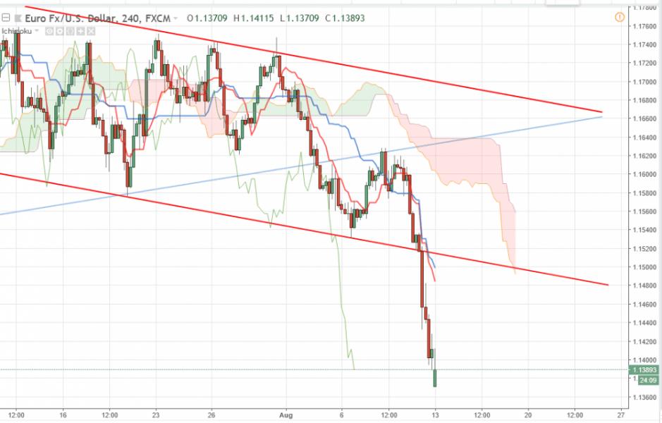 Прогноз Евро Доллар на 13 августа 2018, анализ курса EUR/USD