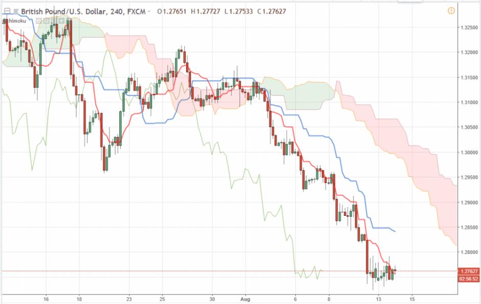 Прогноз Фунт Доллар аналитика GBP/USD на 14 августа 2018