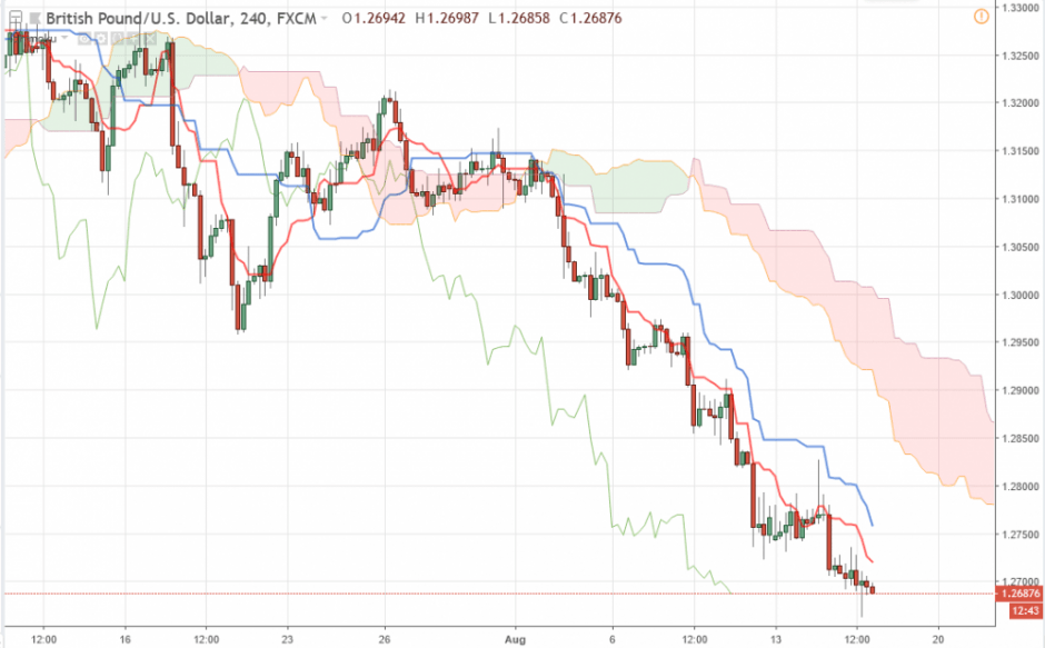 Прогноз по валютной паре Фунт/Доллар на 16.08.2018