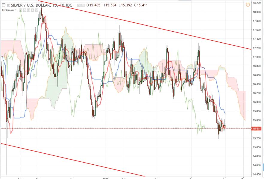 XAG/USD Прогноз курса Серебра на август 2018