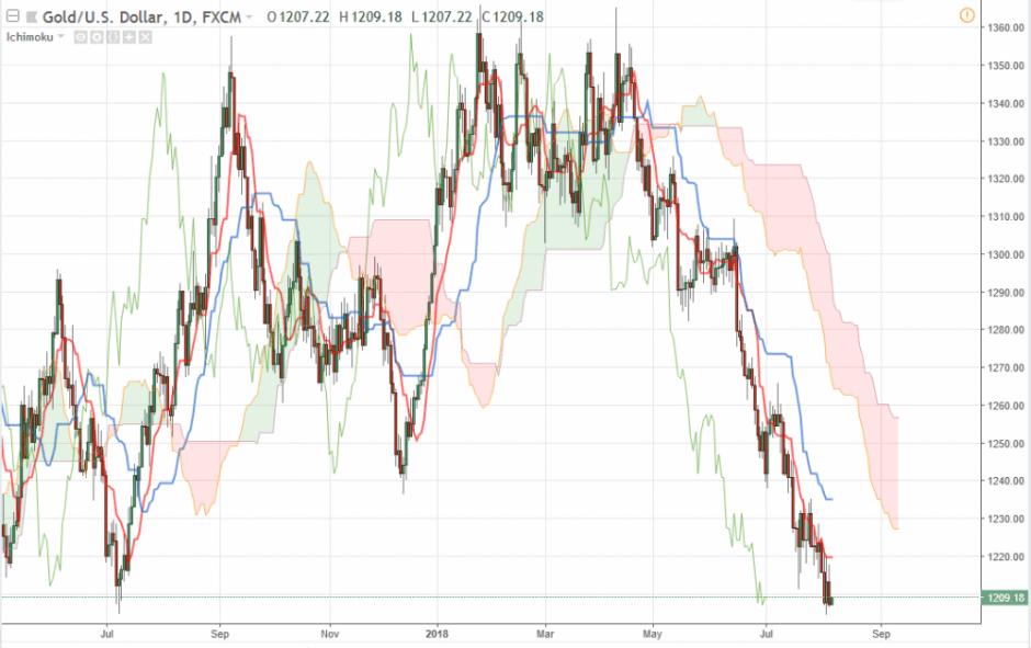 XAU/USD прогноз на 7 августа 2018, анализ курса золота GOLD