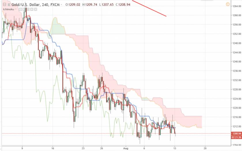 XAU/USD прогноз цен Золота на 13 августа 2018