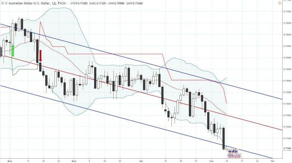 AUD/USD прогноз на неделю, с 10 по 14 сентября