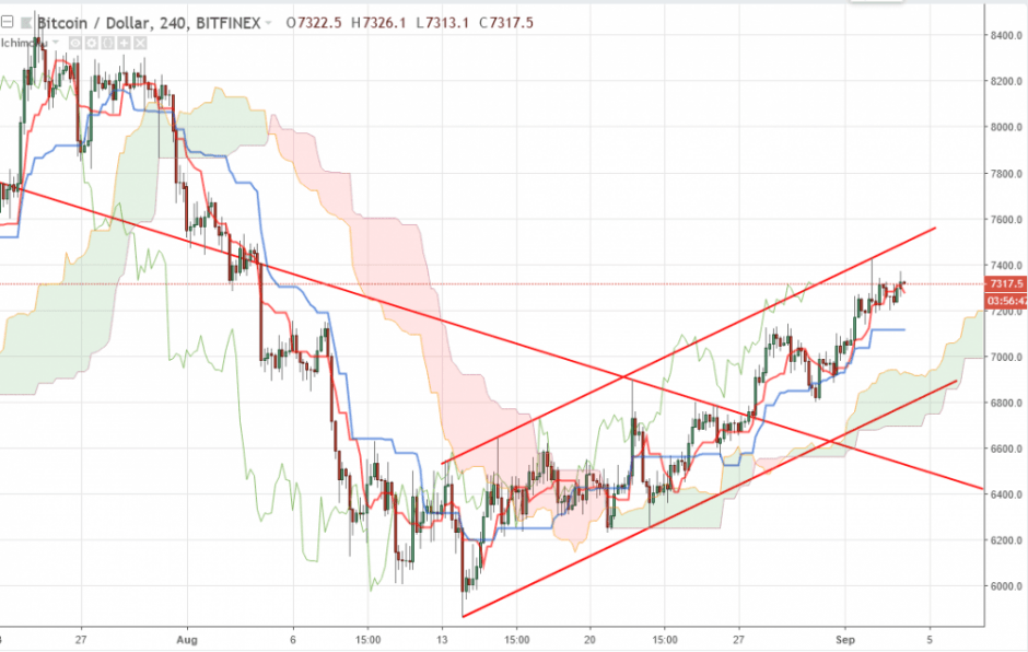 Bitcoin прогноз на 4 сентября 2018, анализ курса BTC/USD