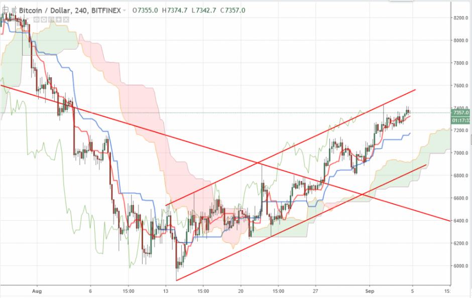 Bitcoin прогноз и аналитика BTC/USD на 5 сентября 2018