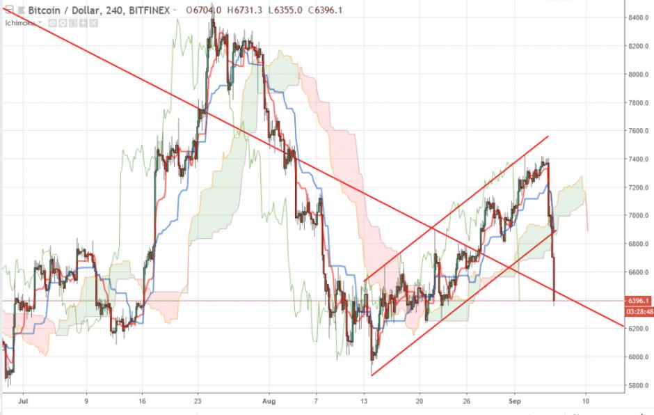 Bitcoin прогноз и аналитика BTC/USD на 6 сентября 2018