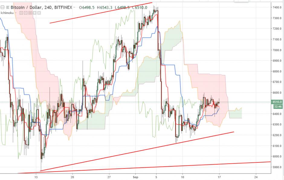 Bitcoin прогноз на 17 сентября 2018, анализ курса BTC/USD