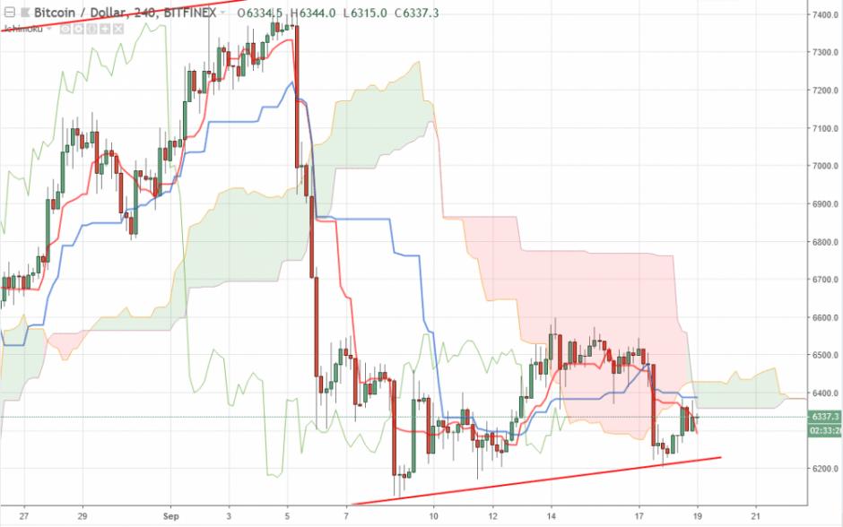 Bitcoin прогноз на 19 сентября 2018, анализ курса BTC/USD