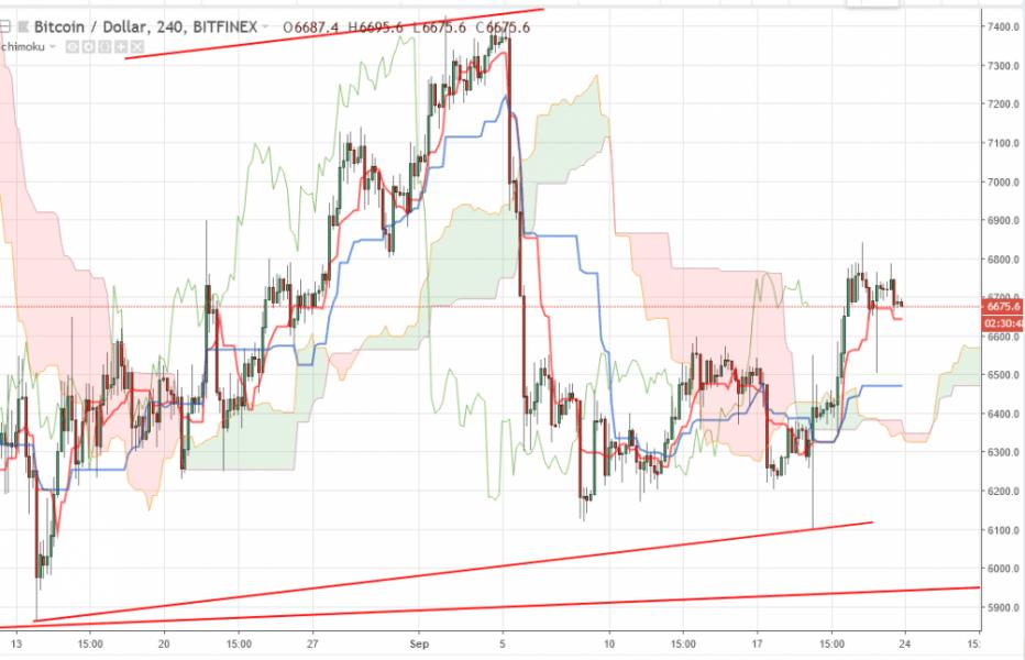 Bitcoin прогноз и аналитика BTC/USD на 24 сентября 2018