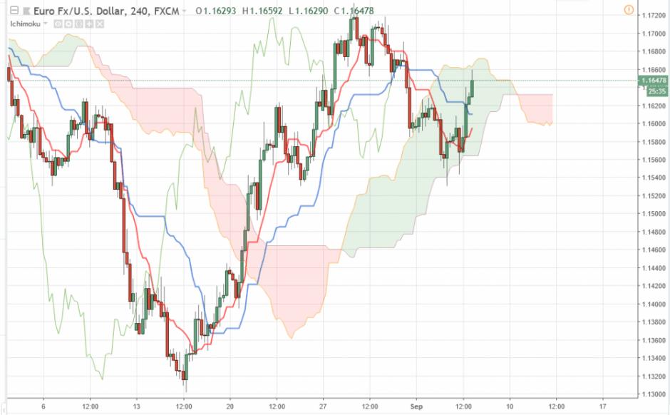 EUR/USD прогноз курса Евро Доллар на 6 сентября 2018