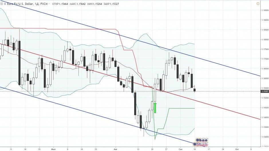 Евро доллар прогноз на неделю, EUR/USD с 10 по 14 сентября
