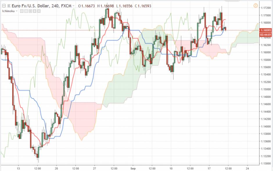 Прогноз Евро Доллар на сегодня 19 сентября 2018