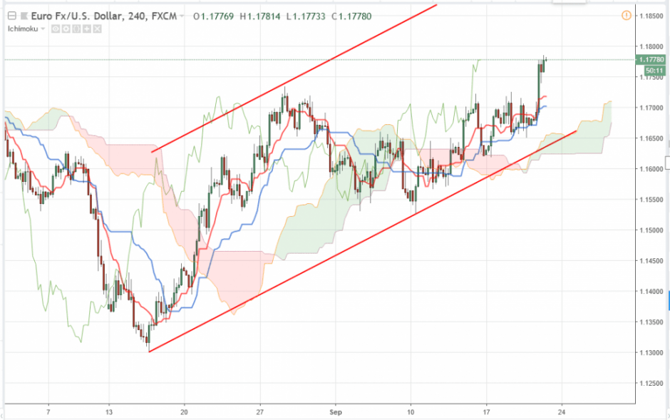 EUR/USD прогноз курса Евро Доллар на 21 сентября 2018