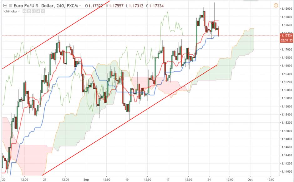 Евро Доллар прогноз Форекс на 25 сентября 2018