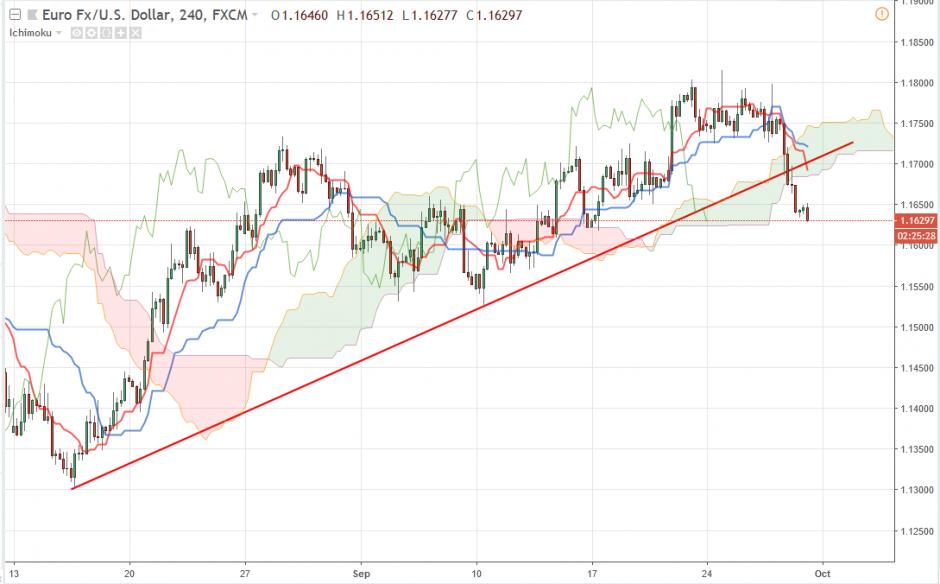 Евро Доллар прогноз на 28 сентября 2018