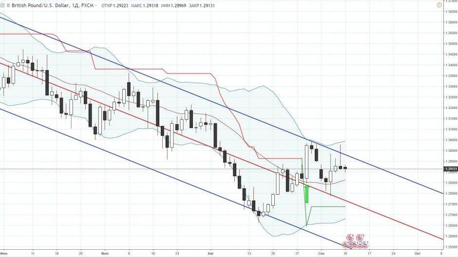 Фунт доллар прогноз на неделю, с 10 по 14 сентября