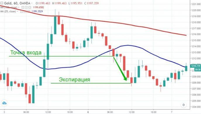 Торговля бинарными опционами на золото