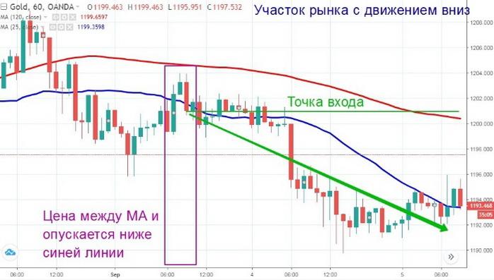 Стратегия торговли золотом