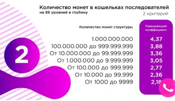 Количество монет в кошельках последователей
