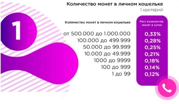 Количество монет в личном кошельке